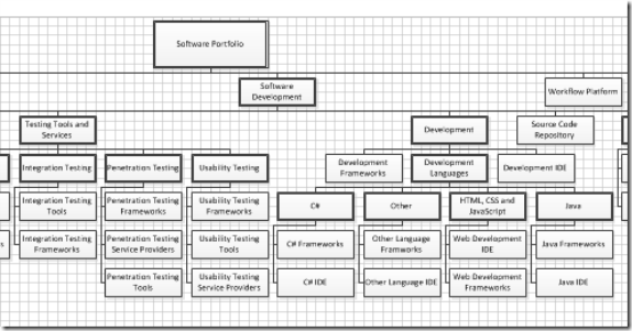 Display Hierarchical Data With Visio And Excel Craigs Eclectic Blog